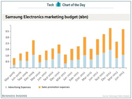 chart of the day samsung marketing