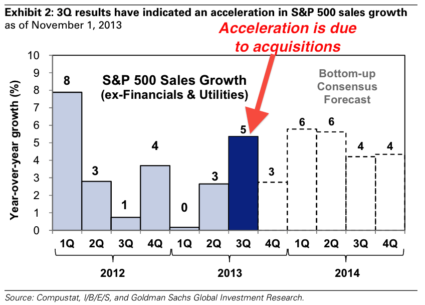 Any strength in revenue has been artificially boosted by acquisitions.