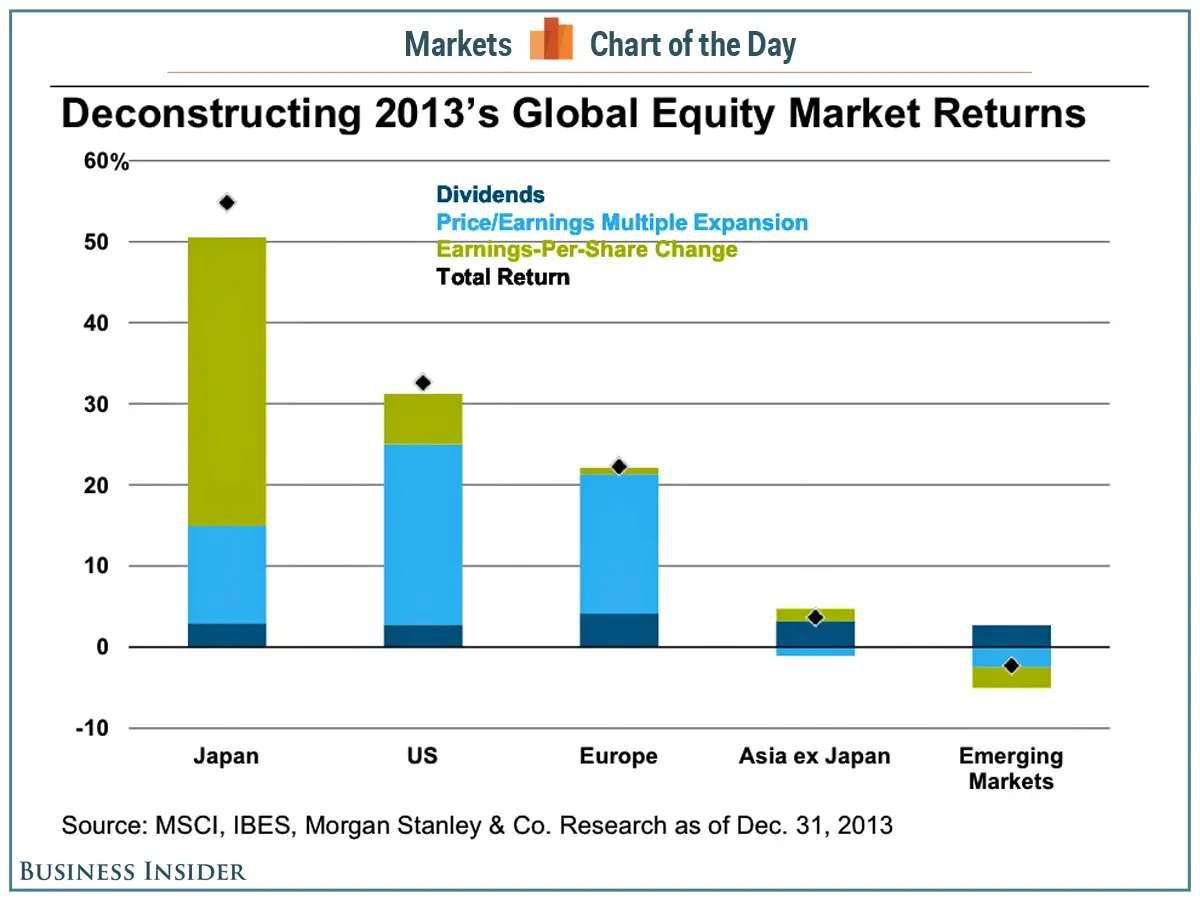 cotd global stock market return drivers