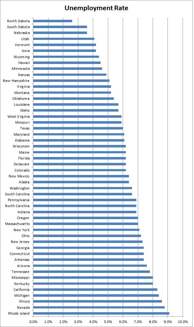 tasa de desempleo estatal