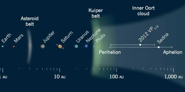Astronomers Discover Dwarf Planet In The Outer Solar ...