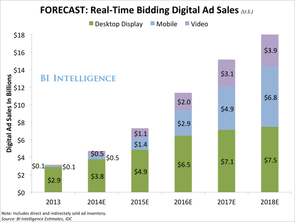 The Programmatic Ad Report - Business Insider