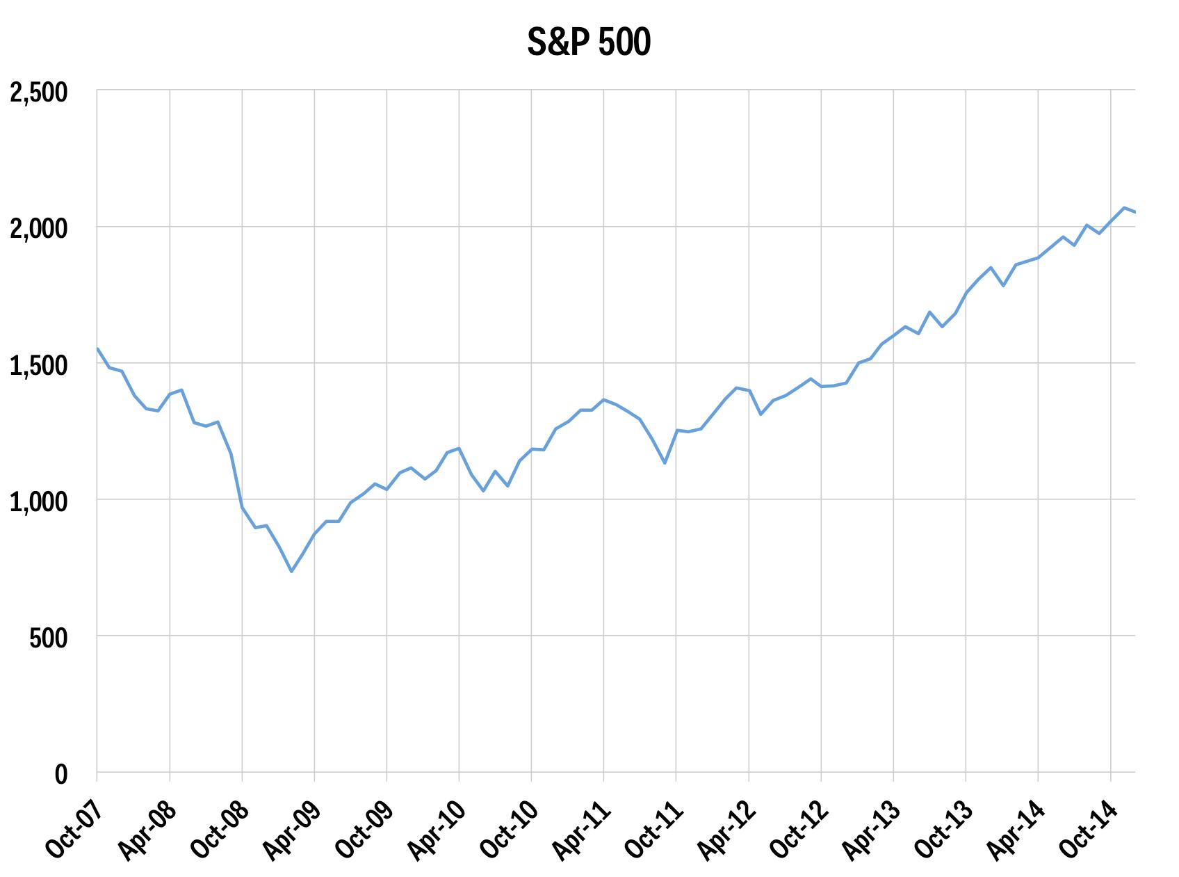 S&P 500 dollar cost averaging dec 2014
