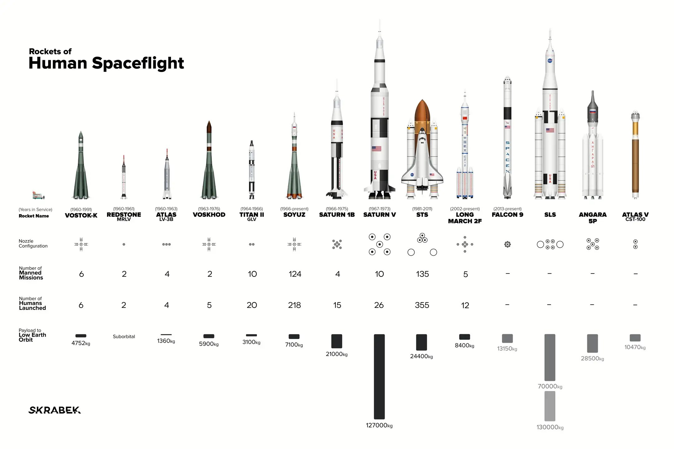 Size Of Rockets