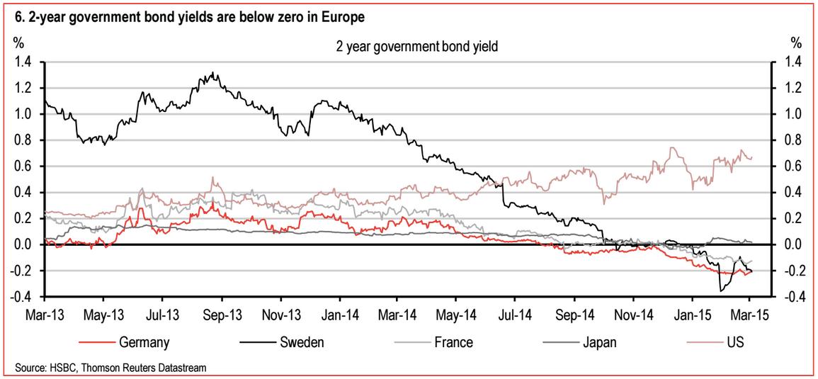 negative yields HSBC