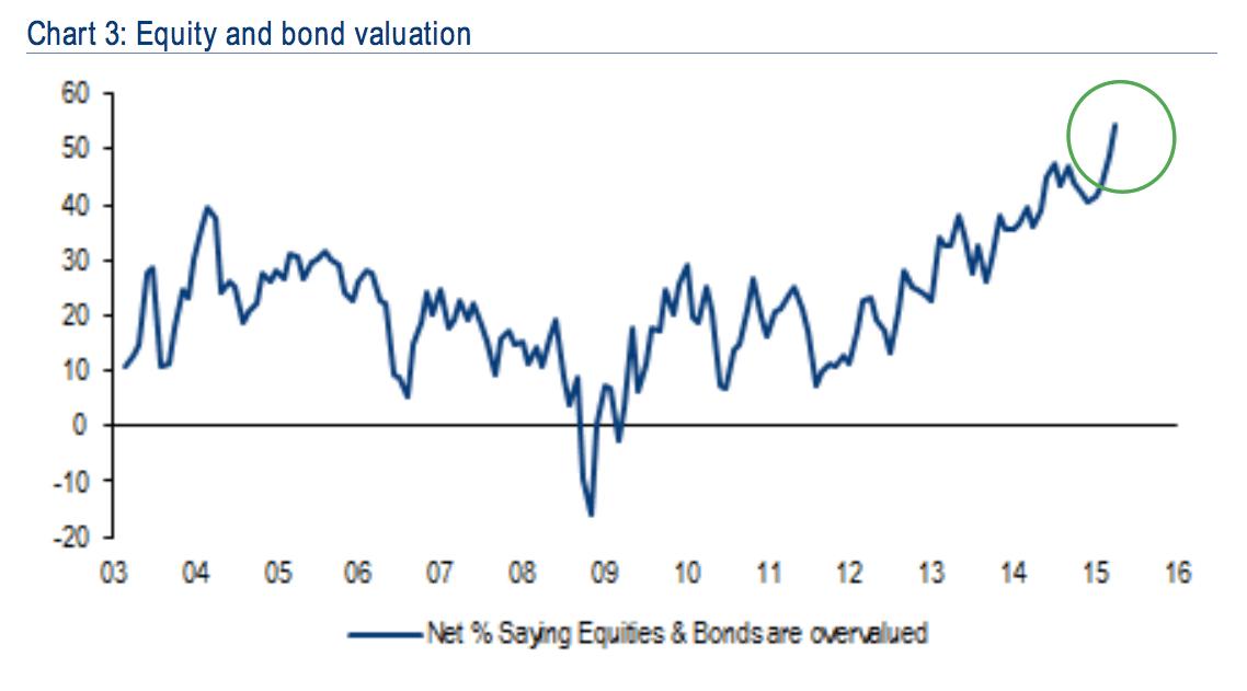 stock bond bubble BAML