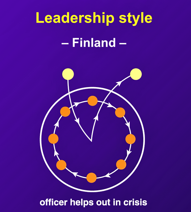 """Finnish managers have the reputation of being decisive at crunch time and do not hesitate to stand shoulder to shoulder with staff and help out in crises."""