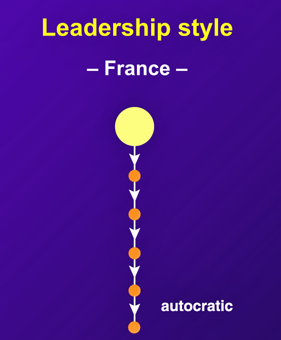 In France, authority is typically centered around the chief executive, and managers see themselves as valued leaders in society.