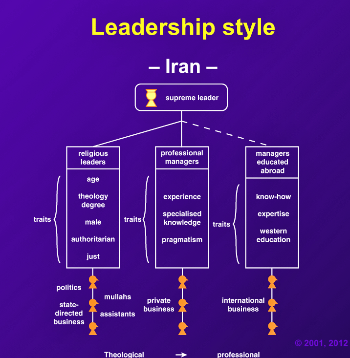 """Spiritual leadership is dominant"" in Iran. Government leaders ""must be a fully qualified theologian, selected by experts."""