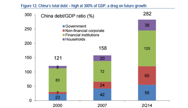 China's debt levels have surged particularly rapidly. As a proportion of gross domestic product, debt accelerated moderately from the turn of the century. In 2007, it was 121% of GDP. Today it's more than twice that — 282%. In the wake of the financial crisis, the government encouraged increased borrowing, which is now particularly visible in the corporate sector's debt.
