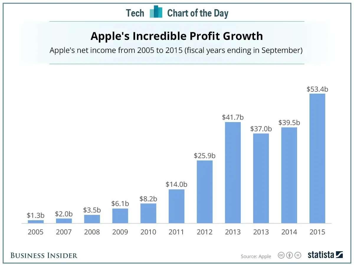 Apple record profits chart net income