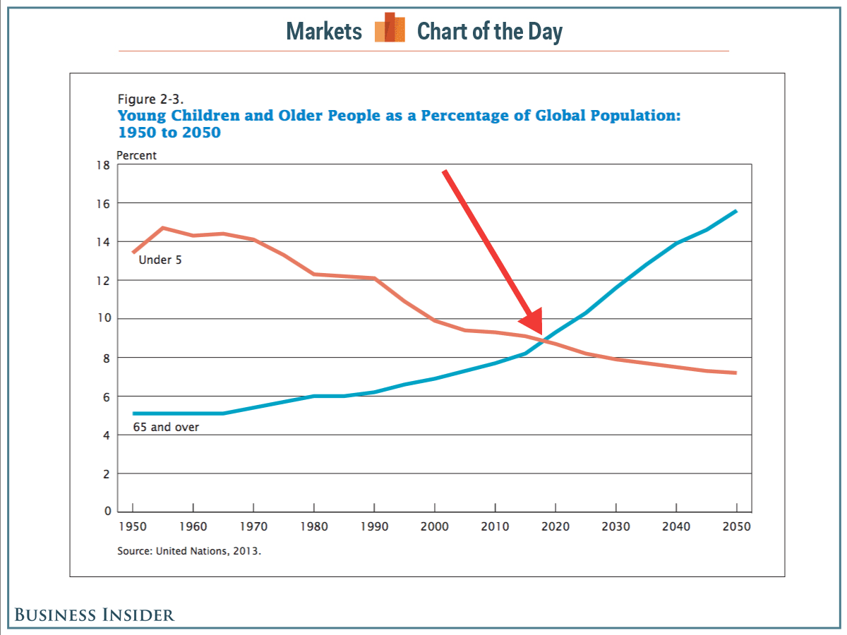Will Demographic Change Lead to Fiscal Disaster?