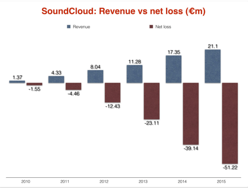 Soundcloud revenue