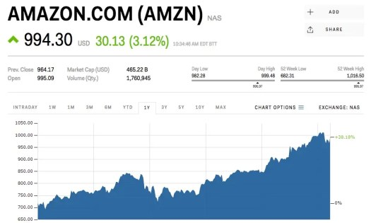 Amazon is climbing after it says it's buying Whole Foods ...