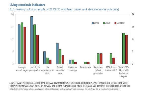 IMF living standards