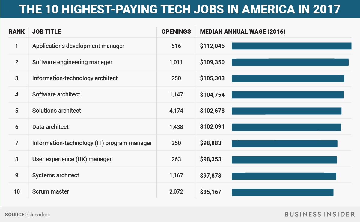 bi_graphics_top10techjobs