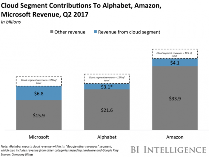 Cloud Segment Contributors