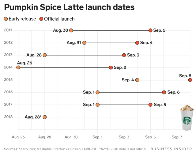 pumpkin spice latte launch date chart