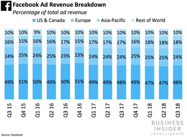 Facebook ad revenue breakdown