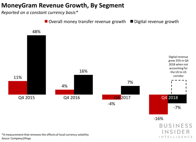 MoneyGram Revenue Growth, by Segment