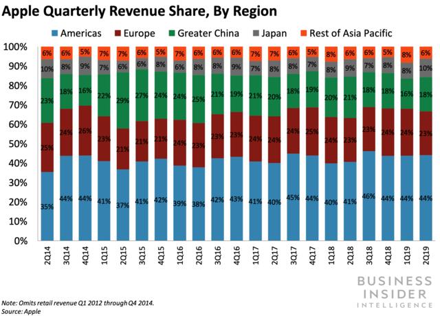 Apple Quarterly Revenue Share, by Region