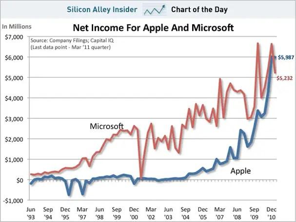 Profit - Apple v Microsoft