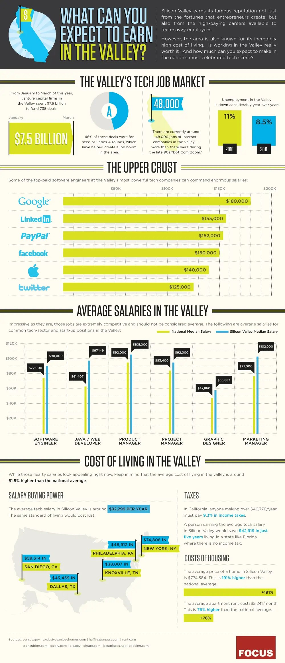 silicon valley salaries infographic