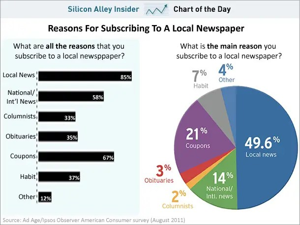chart of the day, reasons for subscribing to a local newspaper, august 2011