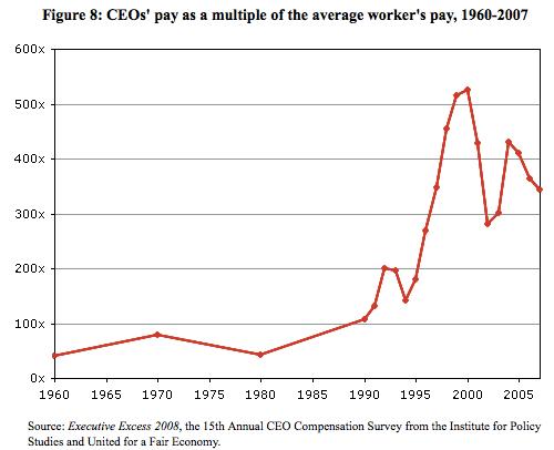 Compensación de los CEO es ahora 350X de la media de los trabajadores, desde 1960 hasta 1985 50 veces.