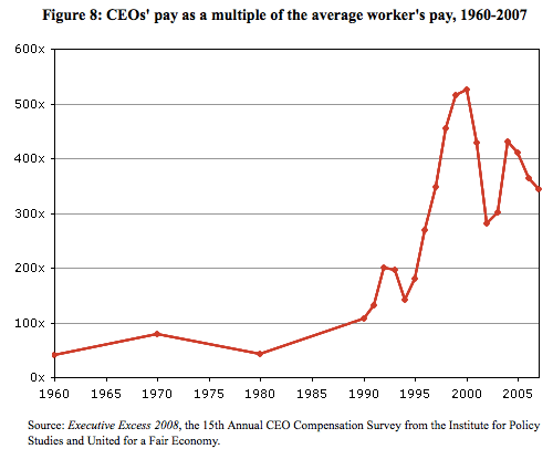 CEO pay is now 350X the average worker's, up from 50X from 1960-1985.
