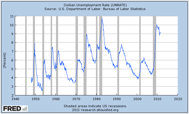 Let's start with the obvious: Unemployment. Three years after the financial crisis, the unemployment rate is still at the highest level since the Great Depression (except for a brief blip in the early 1980s)