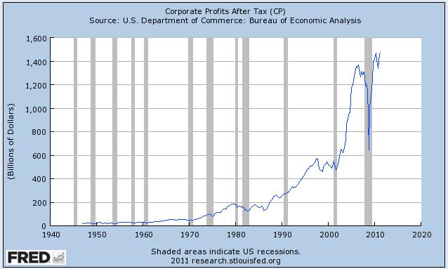 Beneficios empresariales después de impuestos