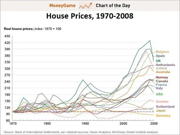 Incremento de la burbuja inmobiliaria