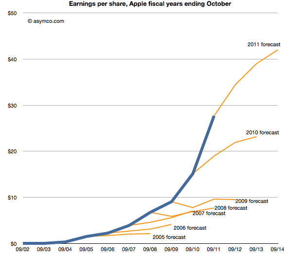 apple earnings versus analyst expectations