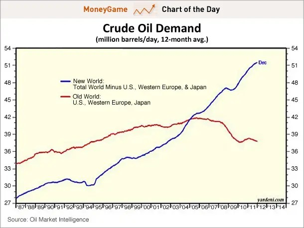 chart of the day, moneygame, oil demand old world vs new world