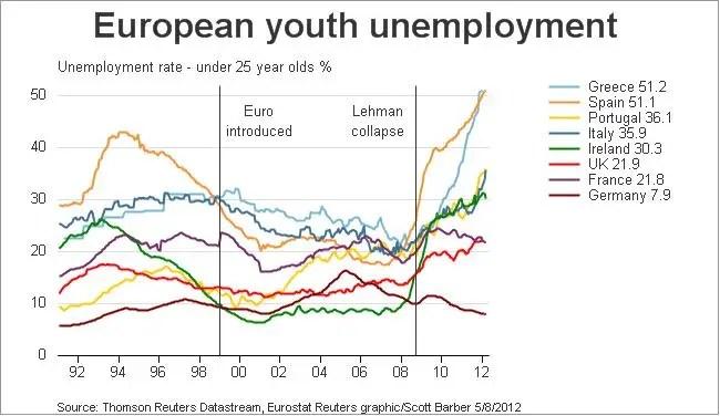 Στην πραγματικότητα, η γερμανική ανεργία έχει πέσει από την Lehman κατέρρευσε, ενώ έχει αυξηθεί σε κάθε άλλη χώρα κατά τη διάρκεια της συγκεκριμένης χρονικής περιόδου.