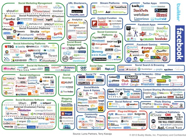 Infografik Social Media Plattformen Quelle: businessinsider.com