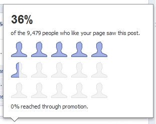 facebook ad percent post