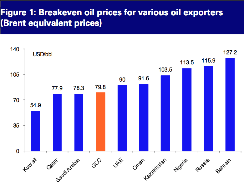 oil state fiscal break evens