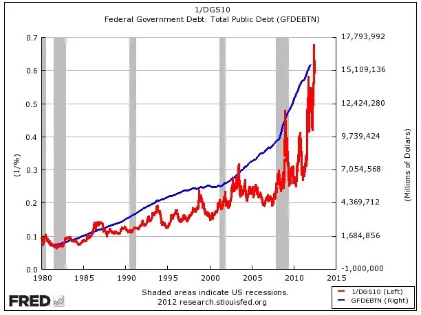 debt vs. rates