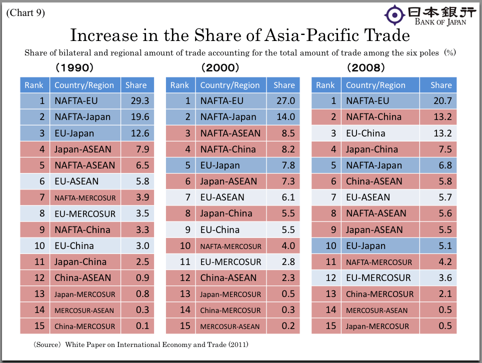 Here's a breakdown of trans-pacific trading activity