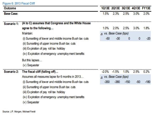 JPMorgan fiscal cliff growth assumptions