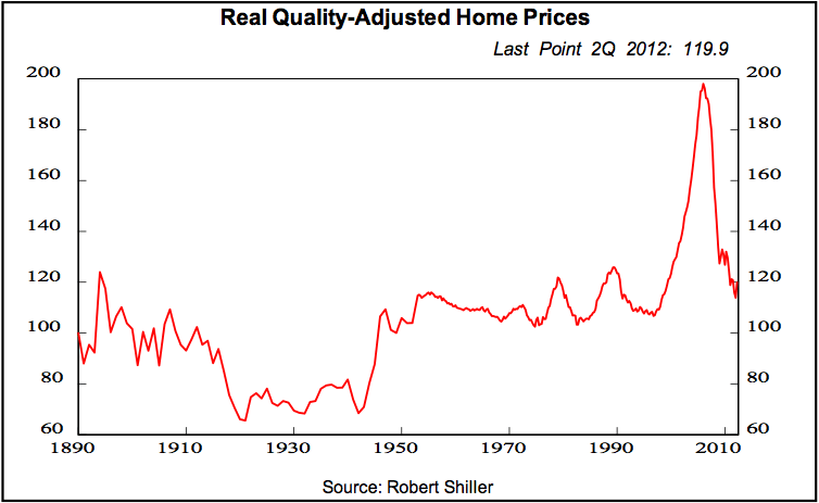 Home prices need to drop another 22% to reach their 1890-2000 long-term average