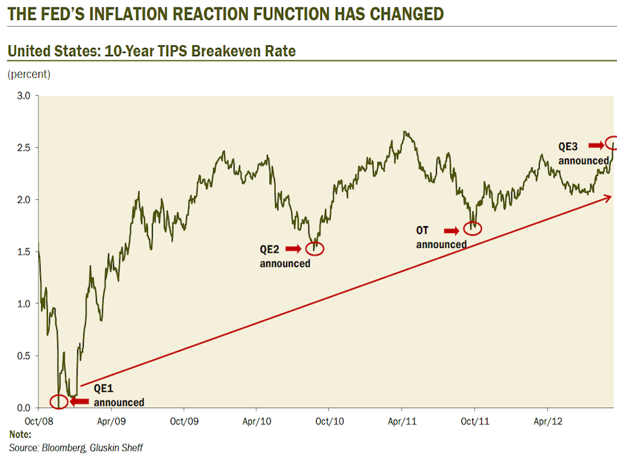 Here's the crazy part. The Fed announced QE Open Ended as inflation expectations have reached a high