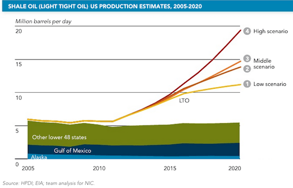 AMERICA: And the U.S.'s share of the oil market is only going to increase.