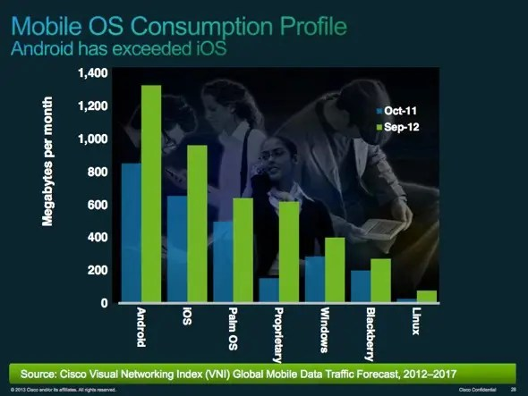 Android's popularity means that Android beats iPhone/iPad for mobile data consumption