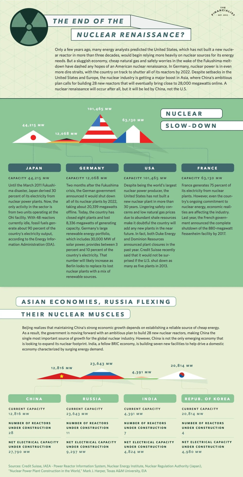 jpg-approved-nuclear-renaissance-infographic-copy% - Capacidad nuclear en el mundo