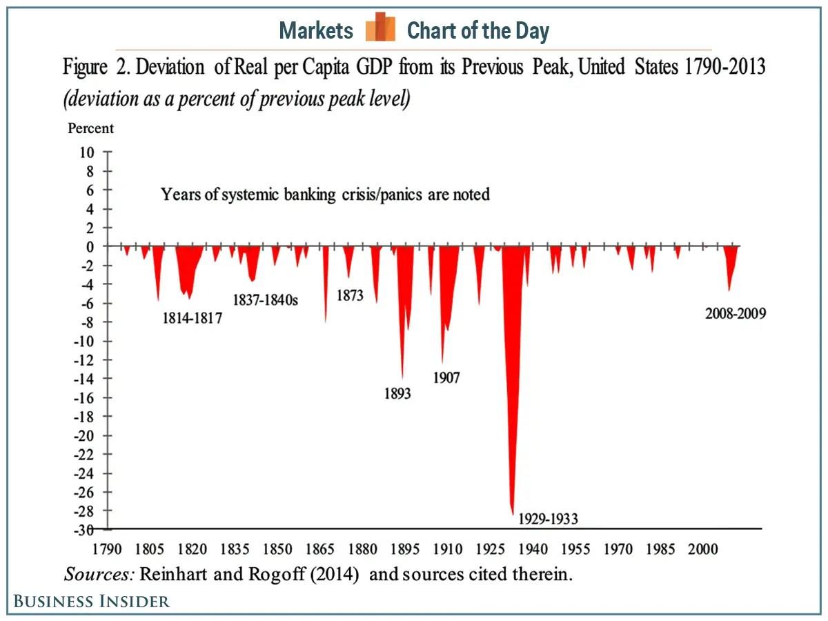 How Per Capita Gdp Fell During Crises