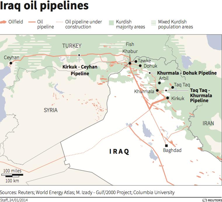 kurds oil