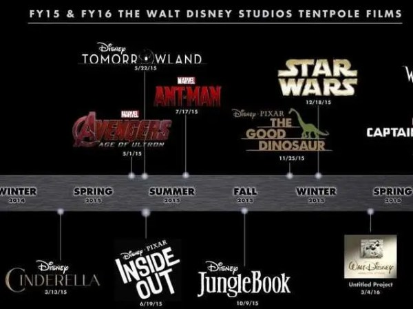 This Chart Shows Disney Is Going To Dominate Movie ...